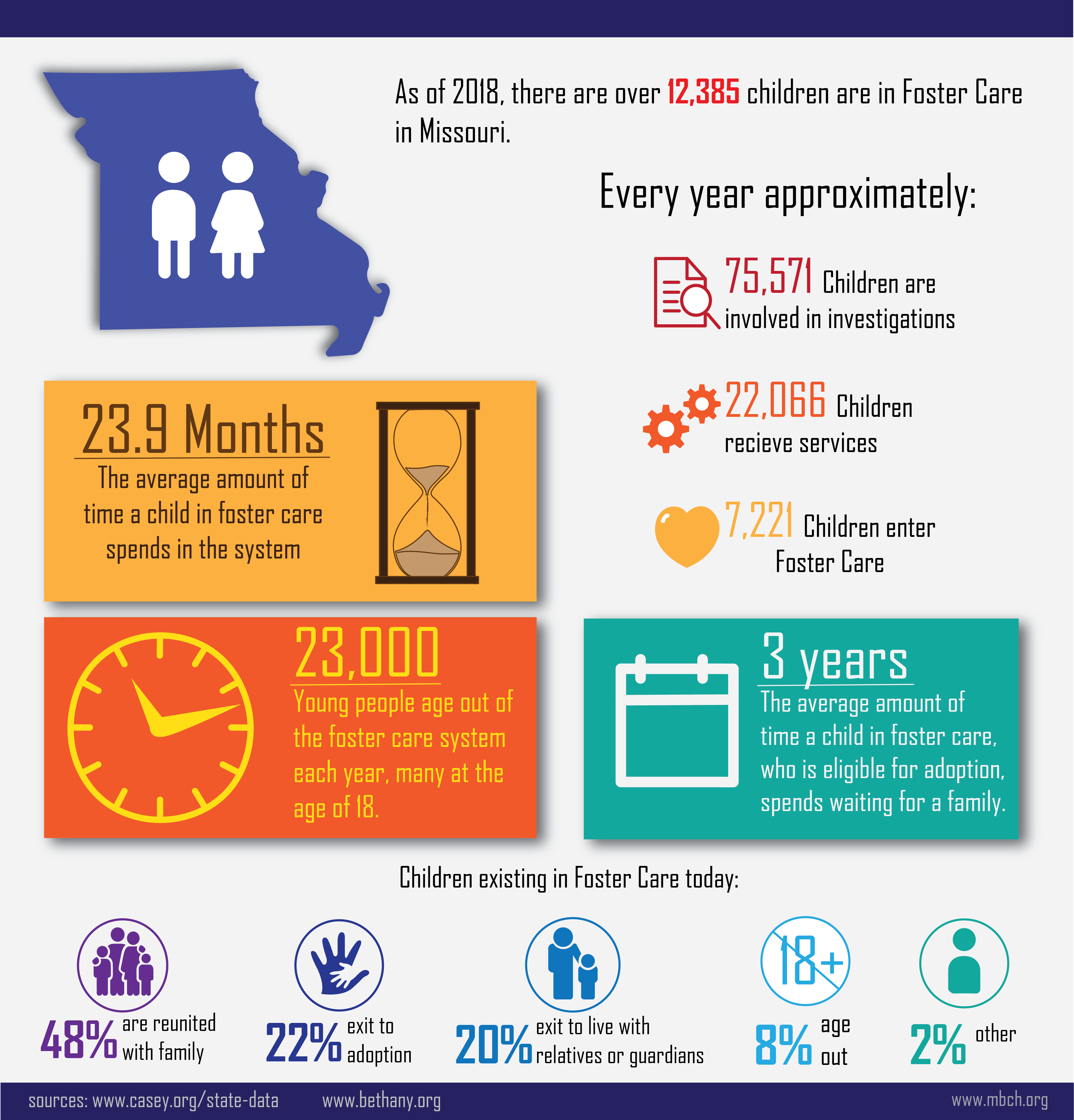2019 Foster Care Infographic