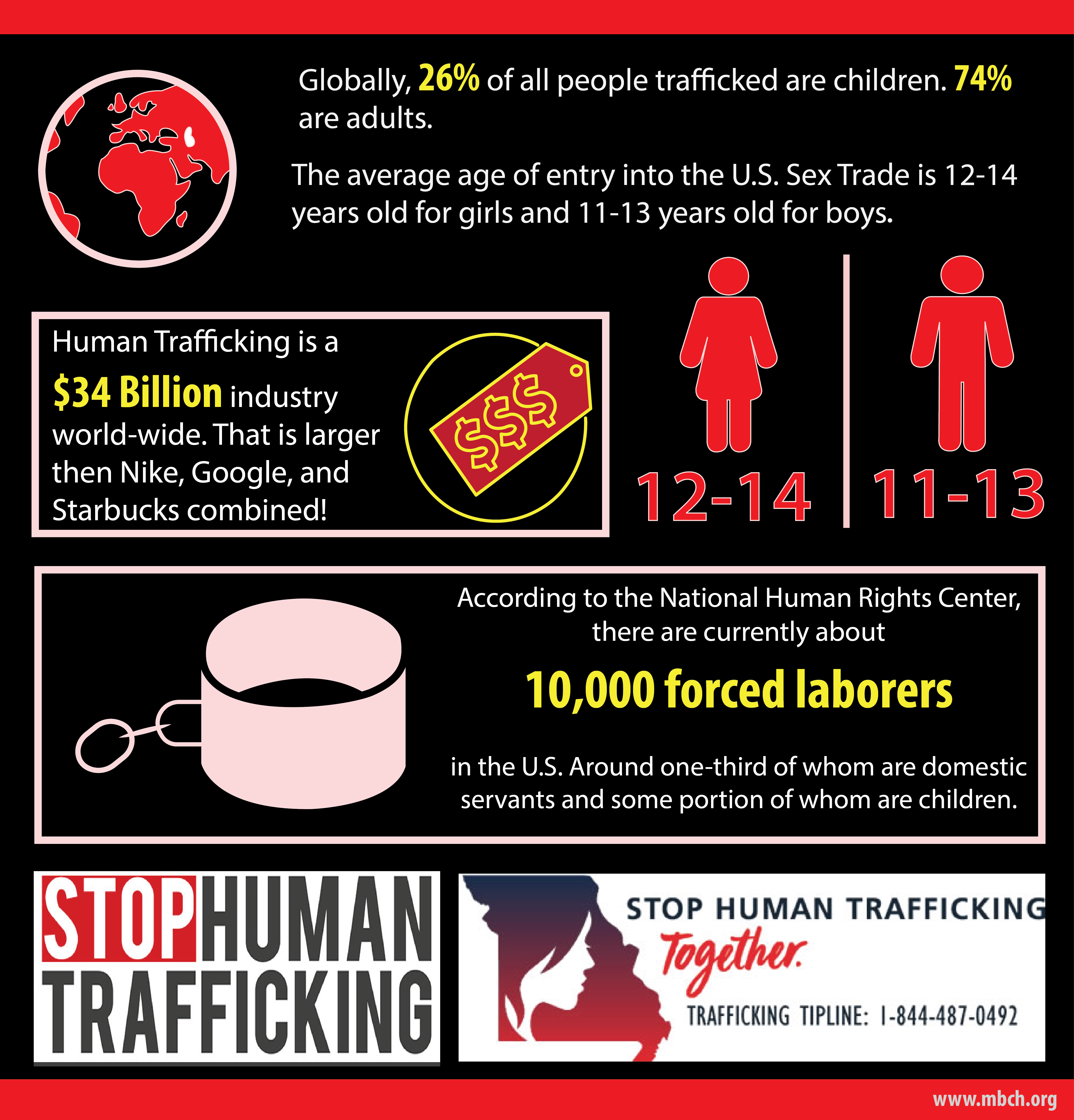 2019 Human Trafficking Infographic